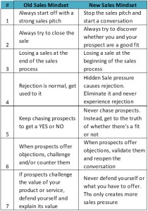 Sales Mindset Comparison