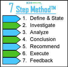 KandH Consulting 7 Step Method